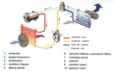 Výkon klimatizace v autě